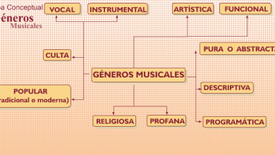 Photo of Generos, especies y estilos musicales.